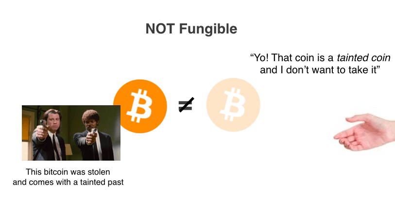 Bitcoin is not fungible